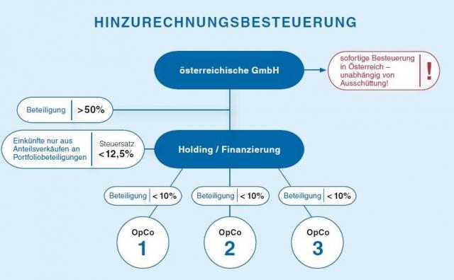 Hinzurechnungsbesteuerung jahressteuergesetz oesterreich tpa steuerberatung