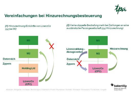 Hinzurechnungsbesteuerung Steuerreform 2020 in Österreich - TPA Steuerberatung News