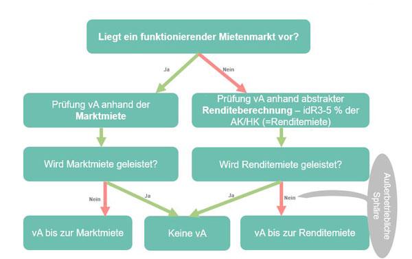 Luxusimmobilie Vermieten: Prüfung der Marktmiete oder Renditemiete für Steuer TPA Steuerbeatung Quelle BMF