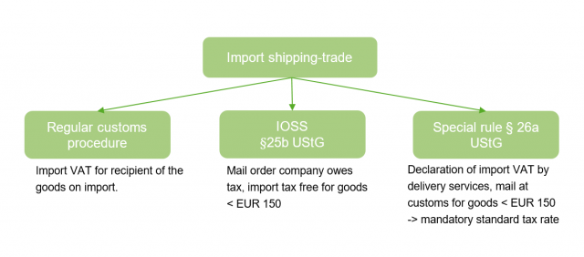 VAT IMport Goods 2021 EU TAX CHANGES TPA Austria