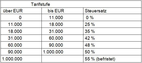 einkommensteuer 2019 tabelle
